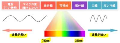 電磁波と波長、色と波長